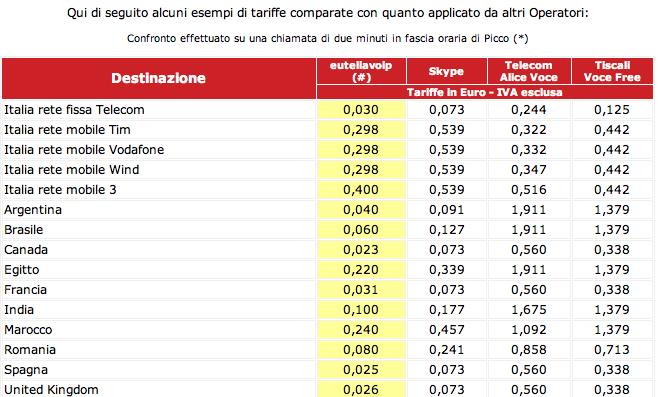 tariffe-eutelia-voip