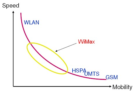 Wimax-speed