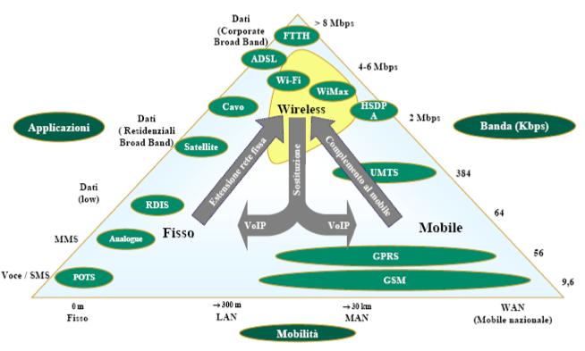 convergenza-wimax
