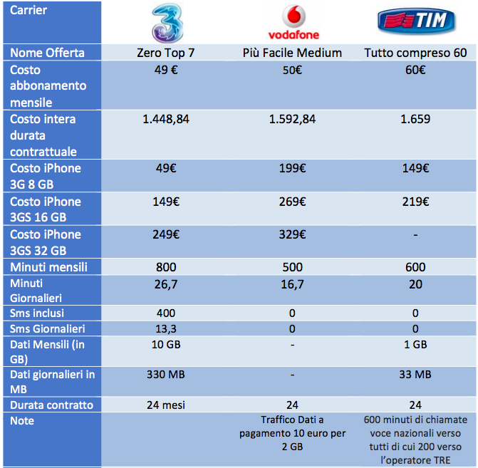 confronto-tariffe-iphone-medium
