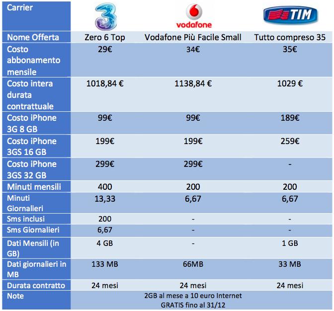 tariffe-iphone-small