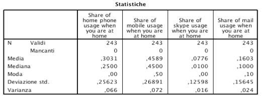 stats sostariffe