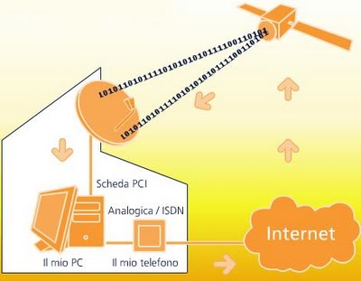 adsl-satellitare