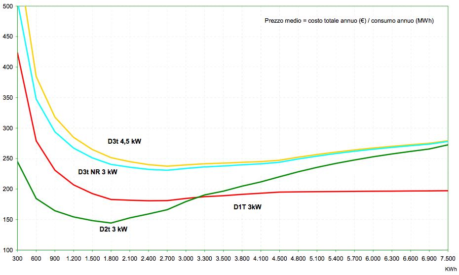 costi-energia-clientela-domestica