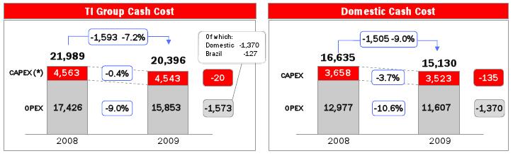 opex-capex-telecom-italia-2009