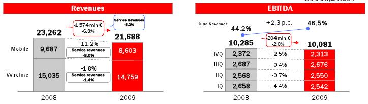 revenue-italia-telecom-2009