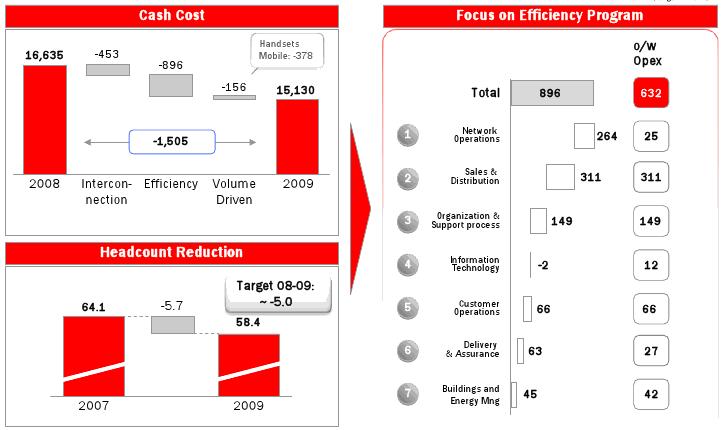 riduzione-opex-telecom-2009