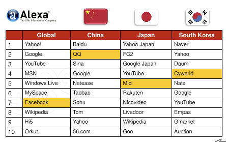 top-site-china-japan-world