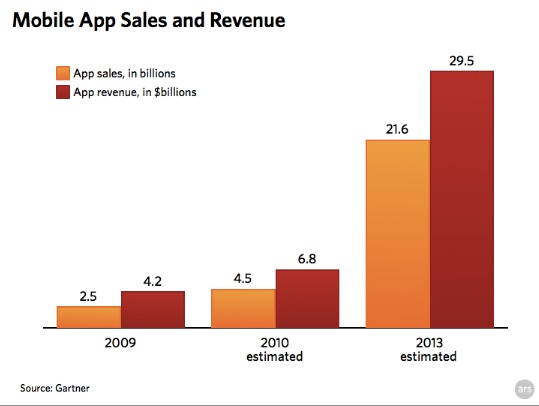 Gartner_appstore-revenues