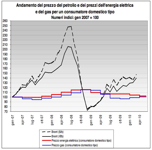 andamento-prezzo-energia-petrolio-gas