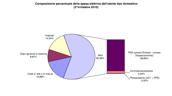 componenti-bolletta-energia-PE