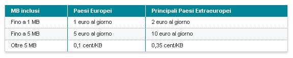 Tariffe_dati_estero_blackberry_1