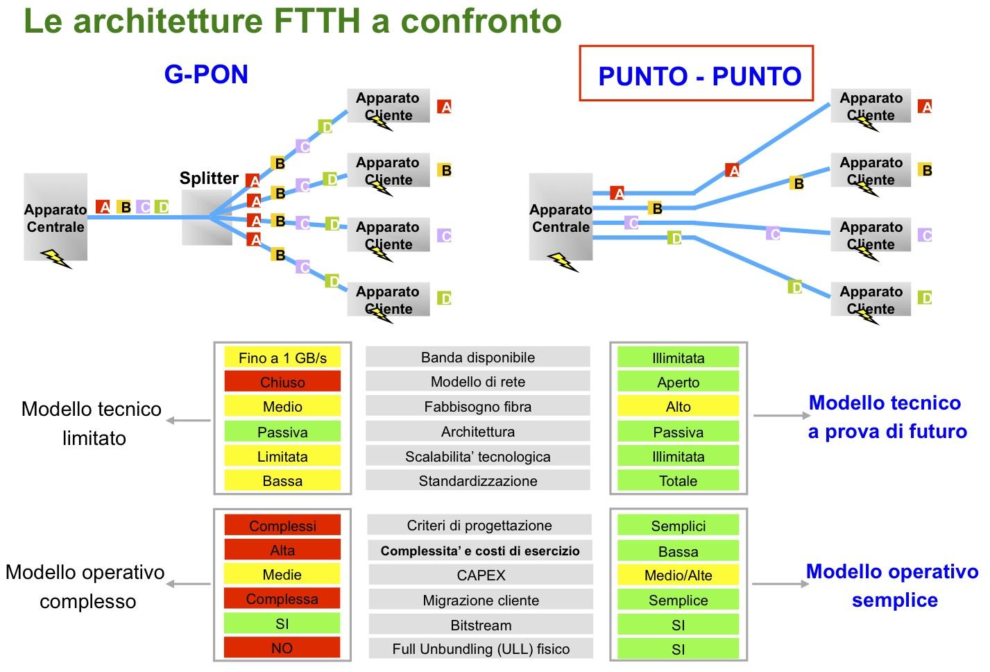 architetture-ftth
