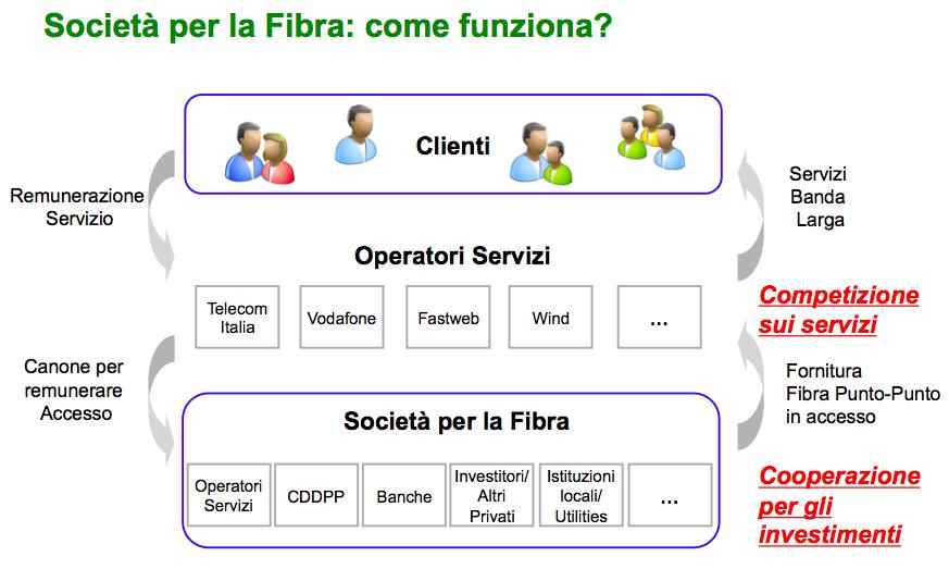 newco-societa-gestione-fibra