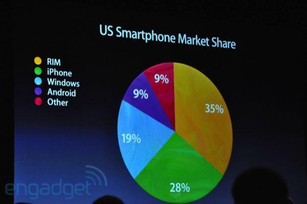 market-share-mobile-os