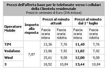 prezzi-terminazione-telecom