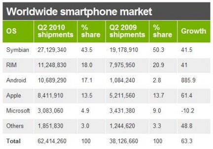market-share-android