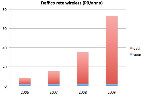 petabyte-wireless-crescita
