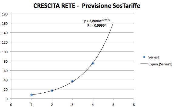 valutazione-trend-internet-mobile-sostariffe