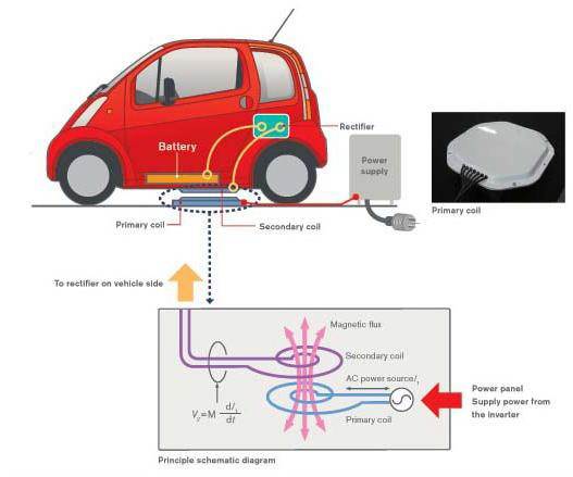ricarica-wireless-macchina-elettrica