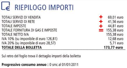 Riepilogo importi