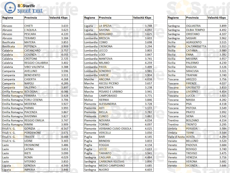 Test Adsl Provincie 7 Mbps