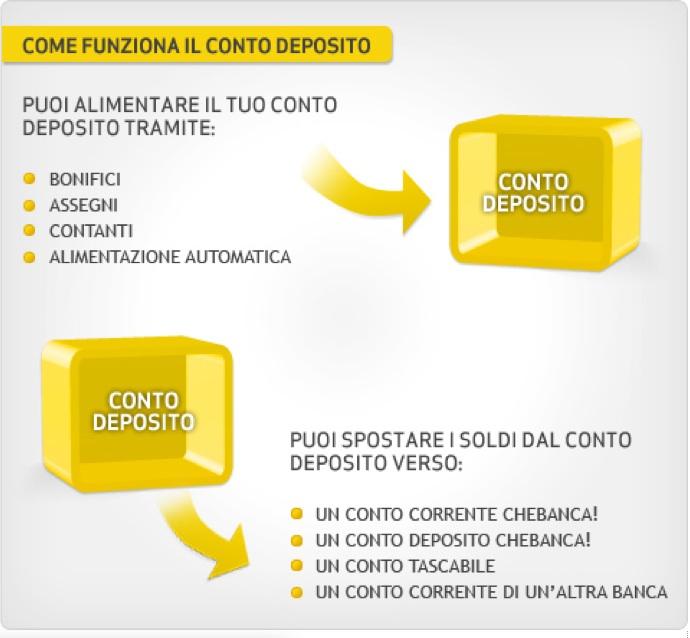 Offerta Conto Deposito Che Banca!: 4% di interessi in