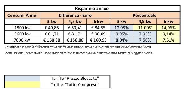 Osservatorio SosTariffe.it: risparmio fino al 15 con le Tariffe ...
