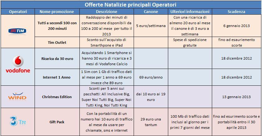 Tutte le offerte natalizie dei principali operatori for Offerte mobile