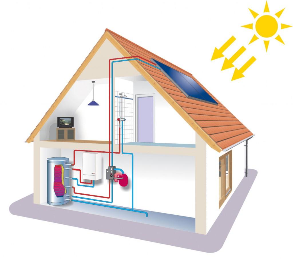 come funziona l'impianto solare termico