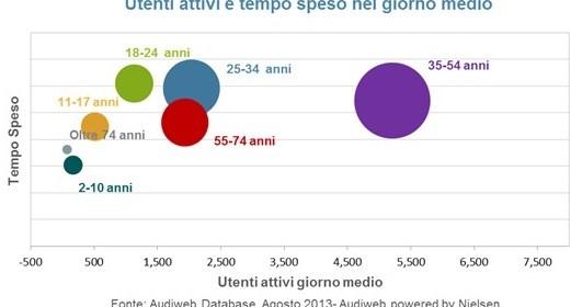 Statistiche audiweb