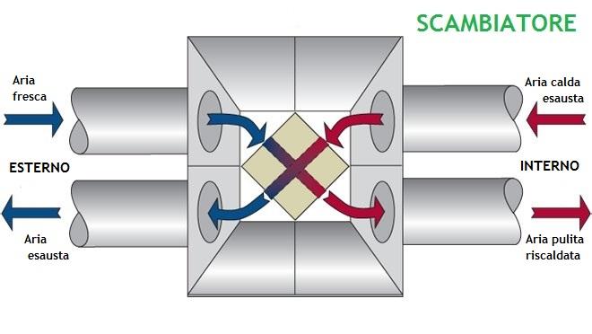 La ventilazione meccanica controllata aumenta il valore di - Ricircolo aria casa ...