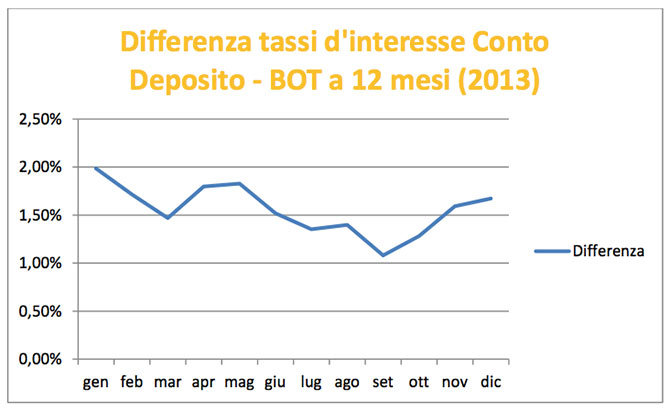 Differenza tassi