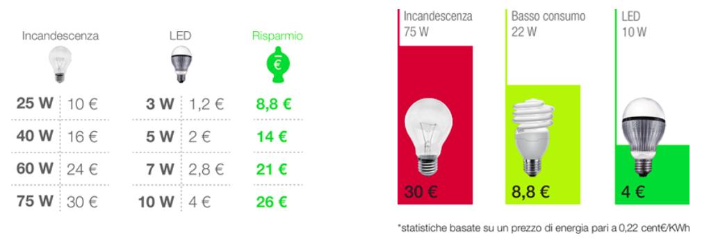 Shop illumia come acquistare lampade a basso consumo for Lampadine basso consumo led