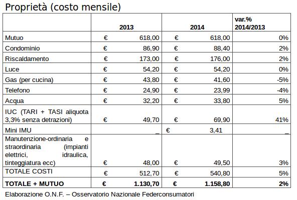 Spese domestiche: i costi per mantenere una casa aumentano del 2% nel 2014 » SosTariffe.it