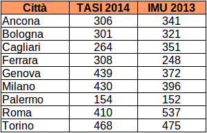 Tasi prima rata rinviata a settembre in alcuni comuni for Aliquota tasi roma