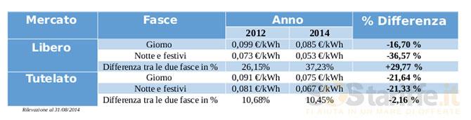 ultima moda trova il prezzo più basso sconto di vendita caldo Fasce orarie energia elettrica » SosTariffe.it