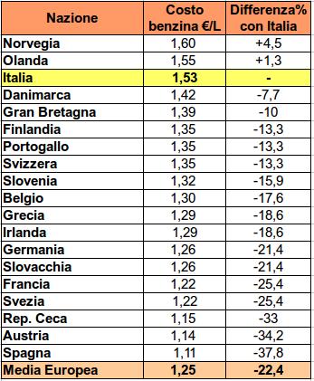 In italia benzina 22 rispetto l ue ecco i prezzi per for Costo medio dell aggiunta della suite