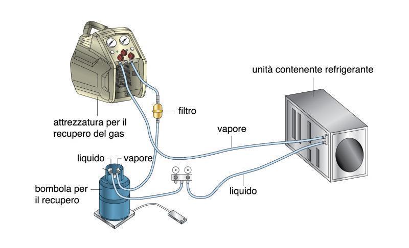 Come ricaricare il gas del condizionatore - Tutto per Casa