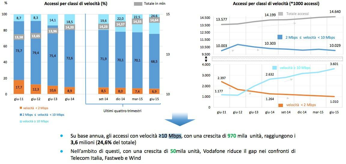 Accessi Velocità AGCOM Q2 2015