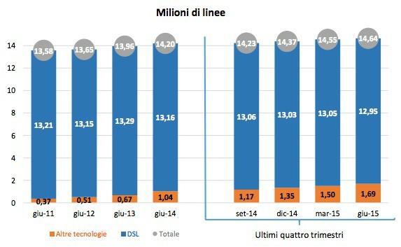Milioni di linee AGCOM Q2 2015