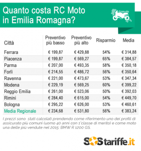 SosTariffe.it_costoRC_Moto_EmiliaRomagna_gennaio2015