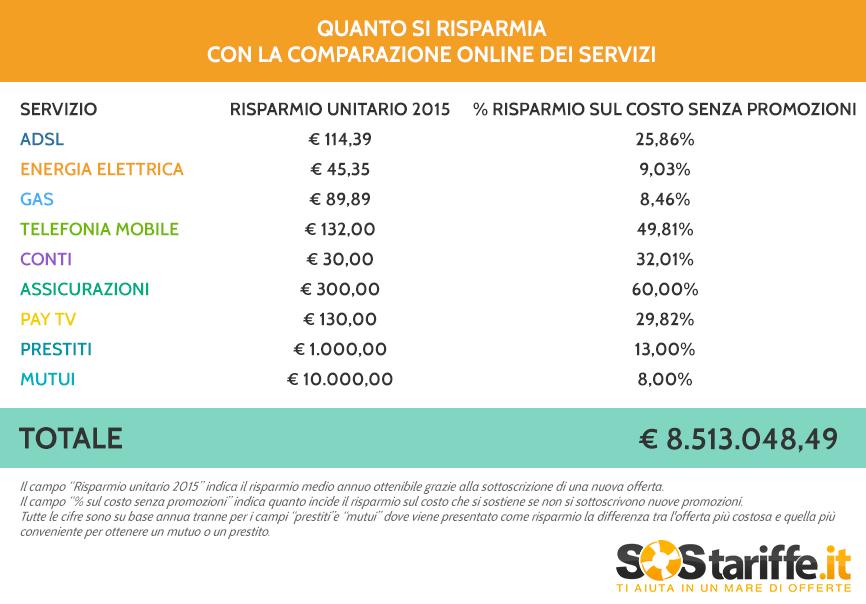 SosTariffe.it_datiRisparmio_confrontoOnline2015 (1)