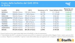SosTariffe.it_consumiGAS_Sicilia_2015