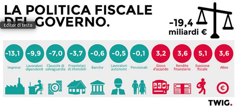 politica fiscale governo
