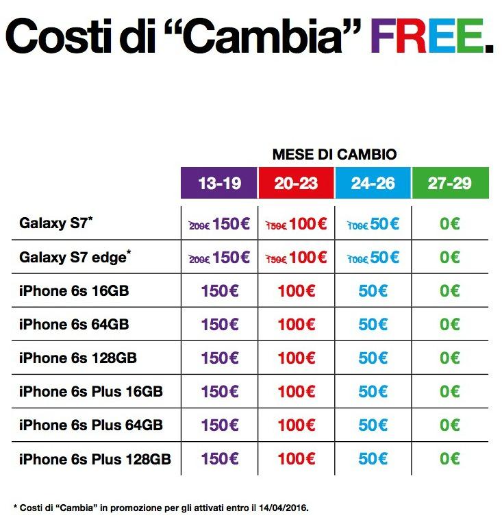 Come avere Galaxy S7 e Galaxy S7 edge con Tre » SosTariffe.it