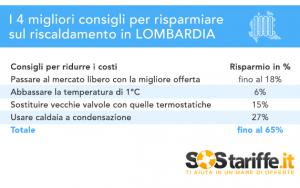 SosTariffe.it_consigliRisparmioGAS_Lombardia_2016
