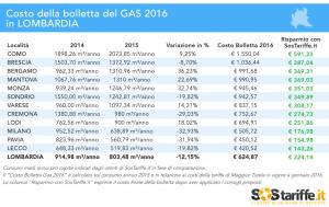 SosTariffe.it_consumiGAS_Lombardia_2015