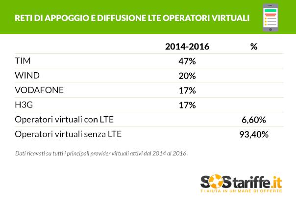 Tabella 2 Reti di appoggio e diffusione LTE Opertatori Virtuali_SosTariffe.it