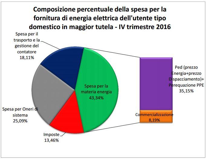 Bollette ottobre 2016: cala elettricità, aumenta gas